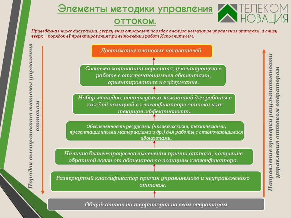 Связанные элементы управления